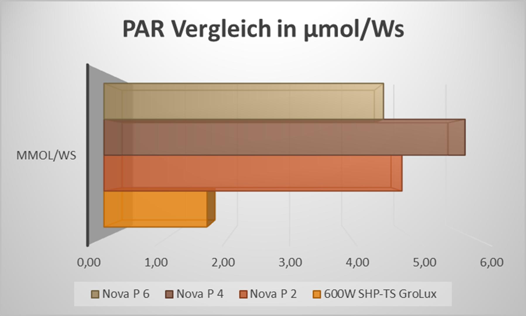LED-vs-NDL PAR Vergleich
