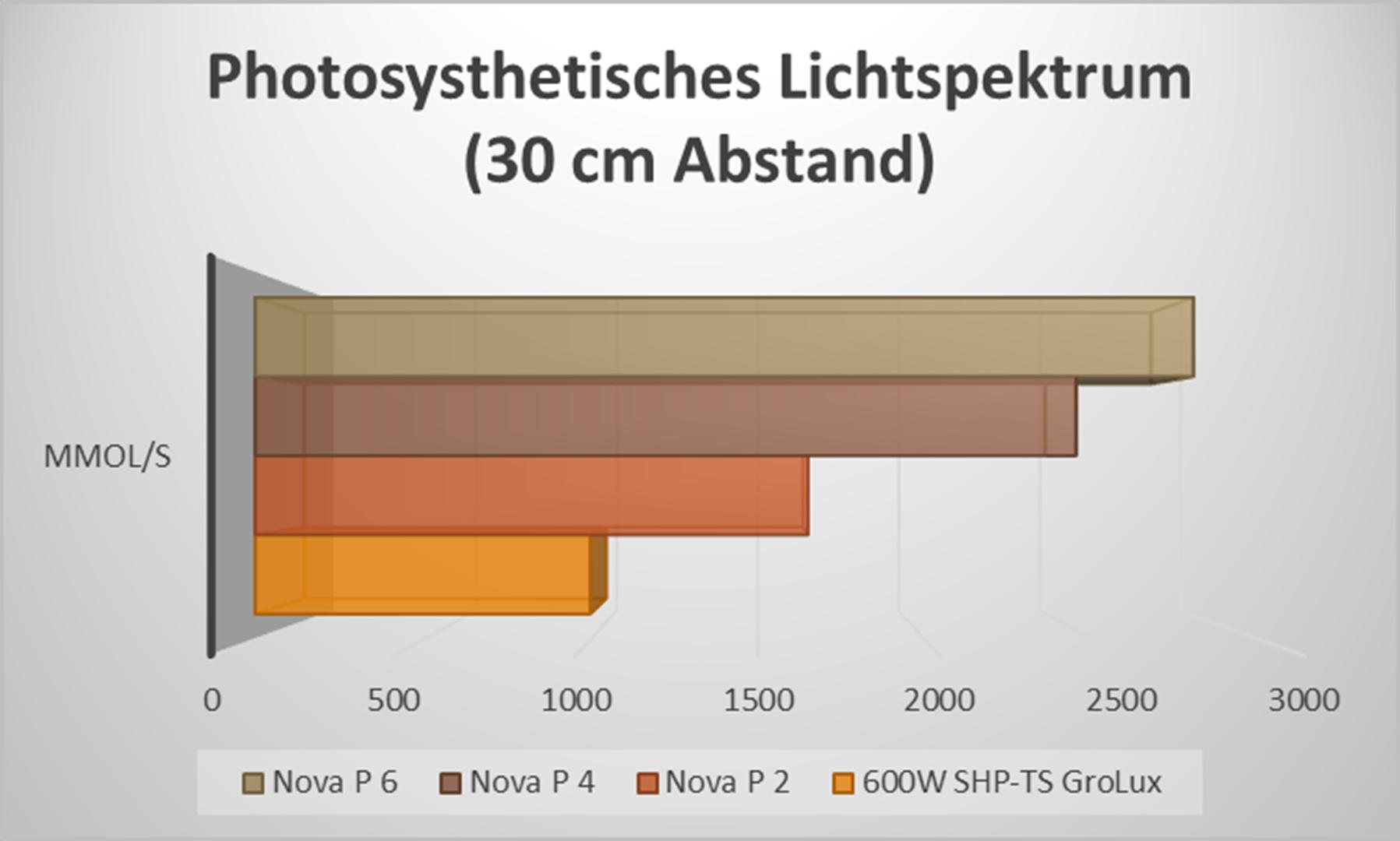 LED-vs-NDL Lichtspektrum bei 30cm