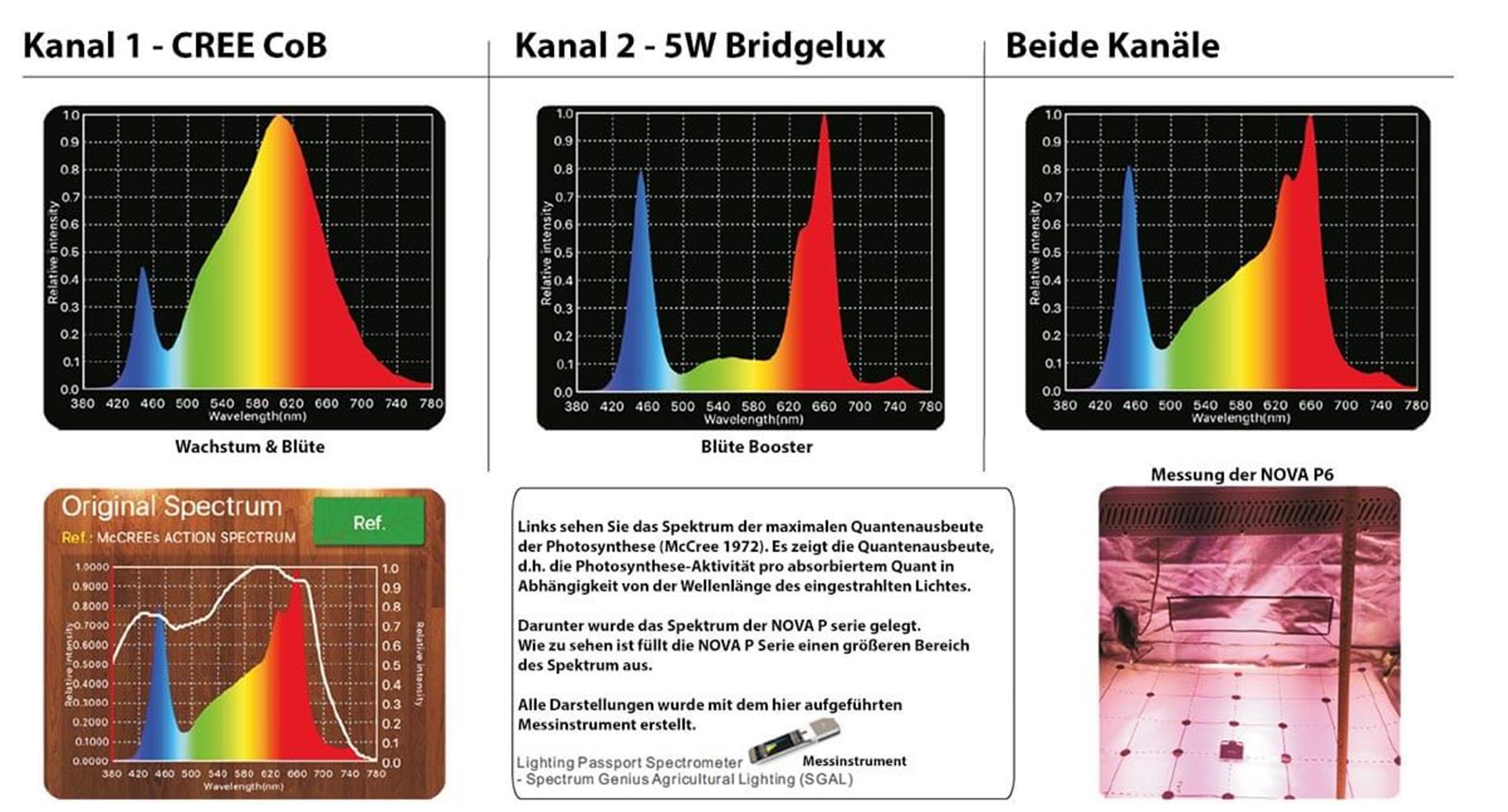 LED-vs-NDL NOVA P Spektrum