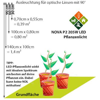 LED-vs-NDL NOVA P2 Ausleuchtung