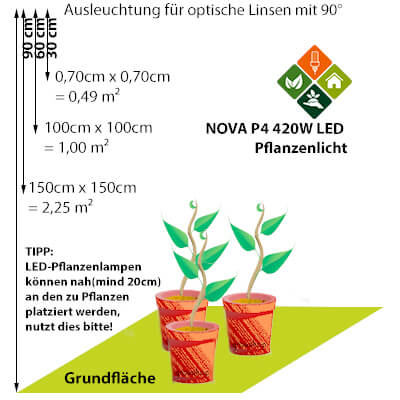 LED-vs-NDL NOVA P4 Ausleuchtung