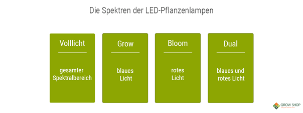 LED-Grow-Pflanzenlampe Spektren