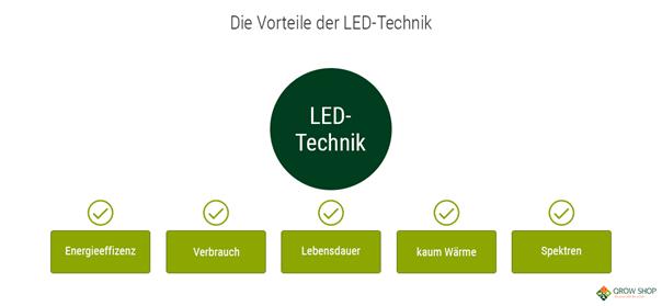 LED-Grow-Pflanzenlampe Vorteile