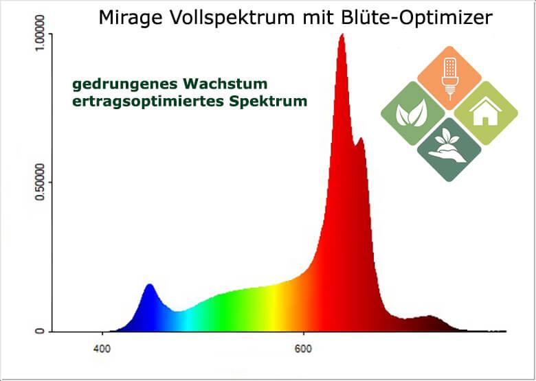 Mirage 60W Spektrum
