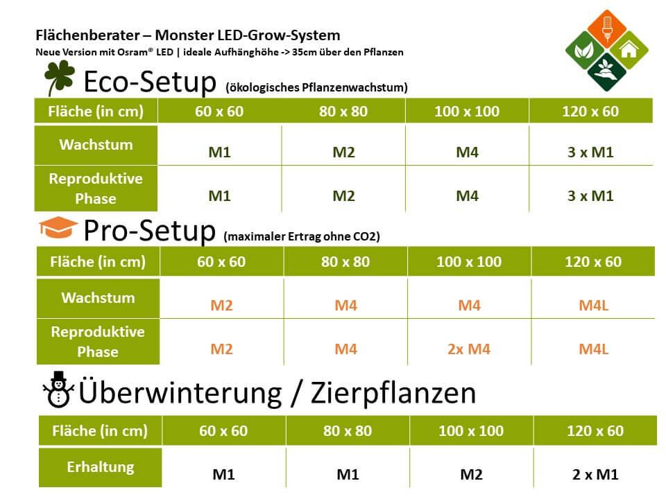 Monster LED-Pflanzenlampen -> Vorteile
