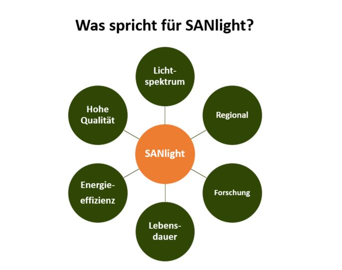 Vorteile SANlight Pflanzenlicht