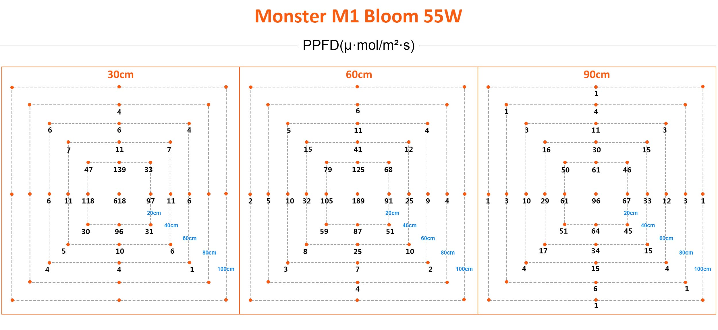 Spektrum & Messung Monster M1 55W Blüte LED