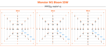 Monster M1 55W LED-Grow-Lampe (Blüte) – Bild 7