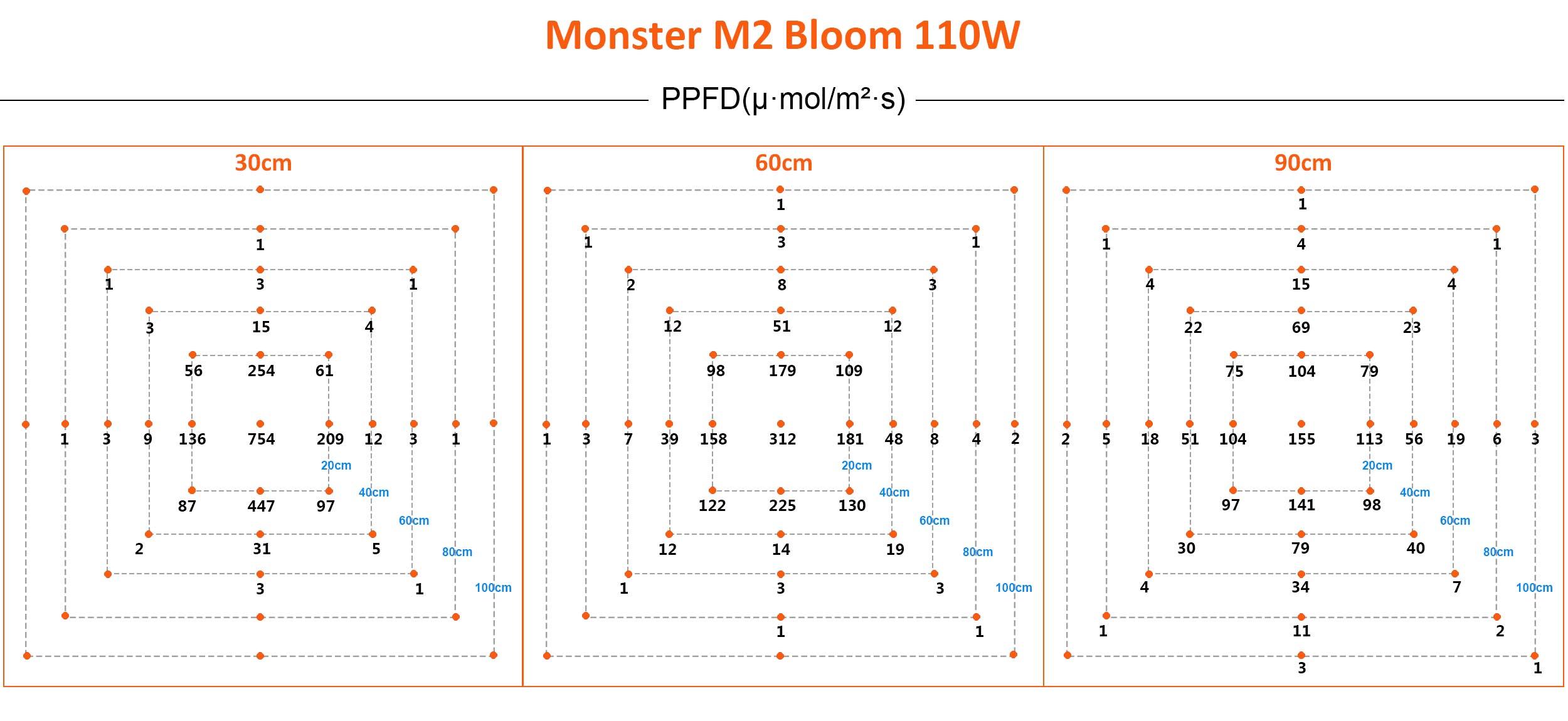 Monster M2 Blüte PPFD Werte