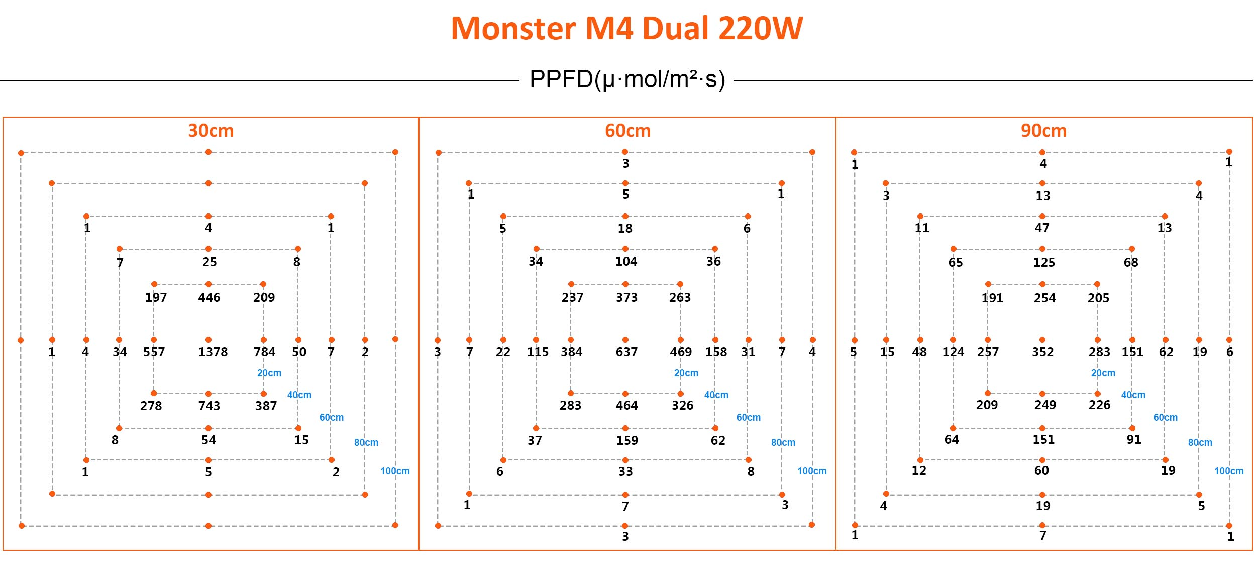 Spektrum & Messung Monster 42 220W 		Dual LED