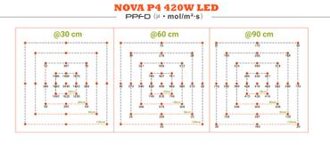 NOVA P4 – 420W CREE LED Pflanzenlicht – Bild 13