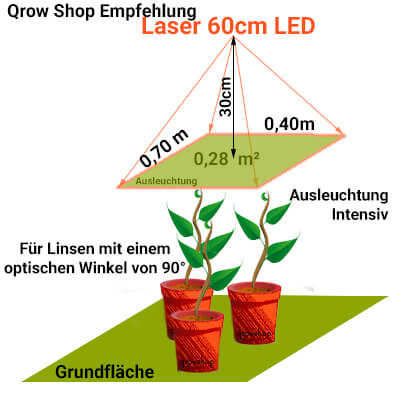Laser 60cm CREE LED - Empfohlene Ausleuchtung