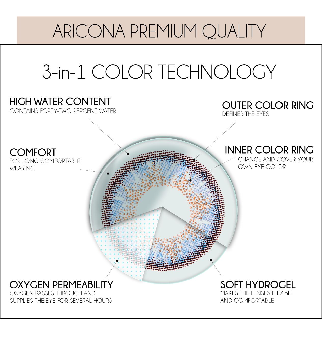 aricona quality
