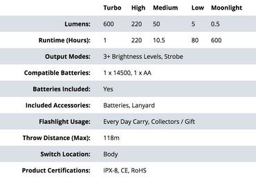 Olight S1A BATON COPPER RAW XM-L2 LED 600 Lumen - limited Edition – Bild 4
