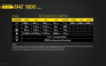 Nitecore EA42 XH-P35 für 4 Mignon AA Batterien mit 1800 LUMEN – Bild 9