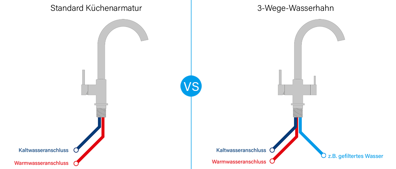 Unterschied zwischen einer Standard Küchenarmatur und einem 3-Wege-Wasserhahn - Küchenarmatur hat zwei Anschlüsse für Heiß- und Kaltwasser und eine 3-Wege-Armatur hat noch einen Zusatzanschluss für z.B. gefiltertes Wasser
