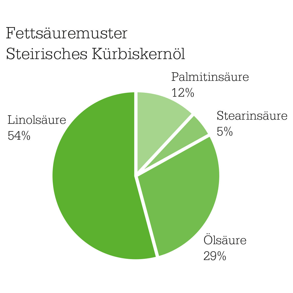 Fettsäuremuster Senger's Steirischen Kürbiskernöls g.g.A.