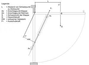 Gasdruckfeder Edelstahl 600 mm 600 N – Bild 4