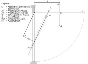 Gasdruckfeder 550 mm 100 N – Bild 4