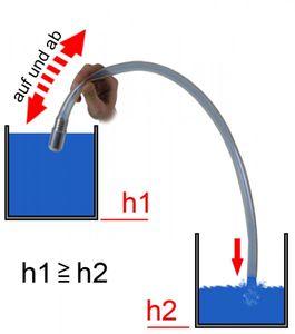 Pumpschlauch m. Filter Innen-Ø 19 mm – Bild 3
