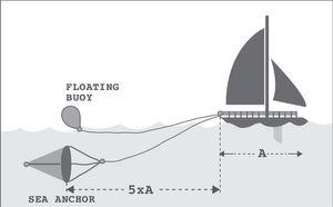 Treibanker für Boote von 6 bis 12 Meter Größe nach Wahl – Bild 2