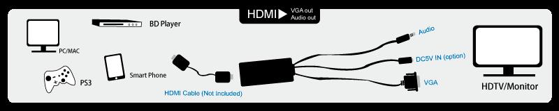 adaptateur hdmi vers vga avec convertisseur audio