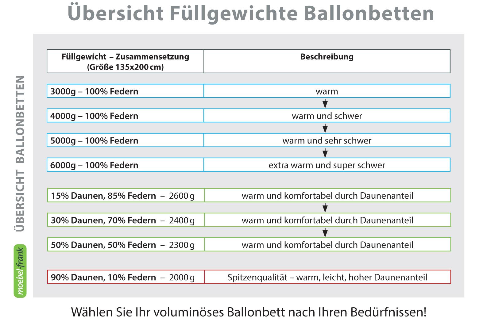 Ballonbett 100% Deutsche Gänsedaune Klasse 1 Oberbett – Bild 2