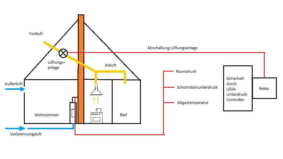 Modellzeichnung Haus und Lüftungskreislauf