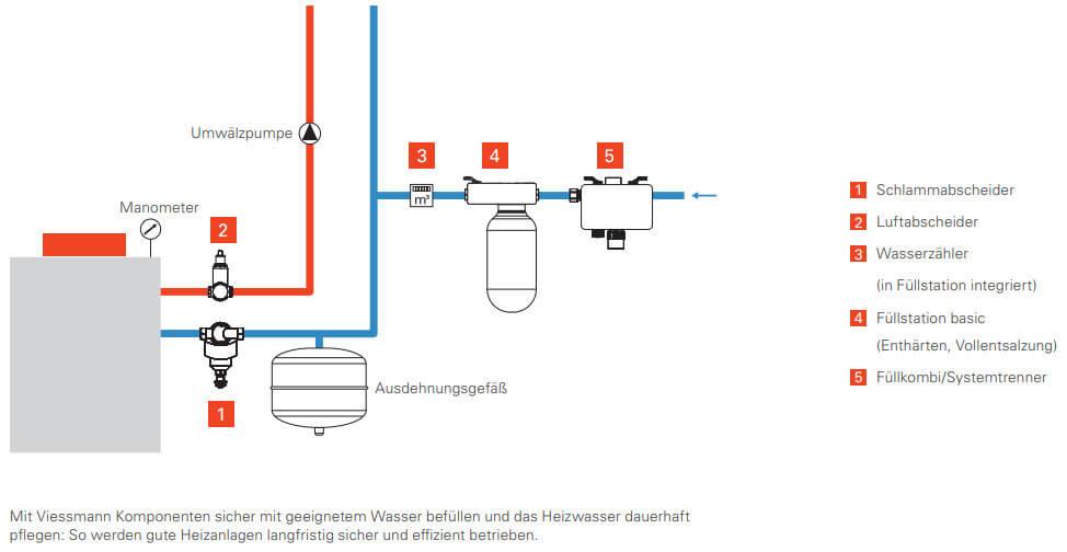 Viessmann Komponenten Heizwasserqualitaet