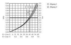 Hansgrohe Corps d'encastrement Trio Universal avec inverseur et robinet d'arrêt DN 20 – Bild 3