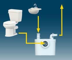 SANIBROYEUR Pro UP pompe pour WC et Lave-mains / Lavabo; Nouveau  – Bild 6