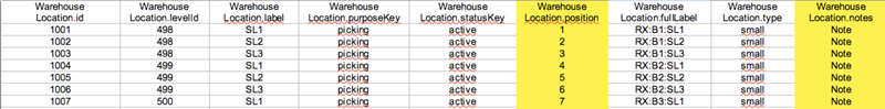 csv file data processed