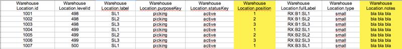 csv file data unprocessed