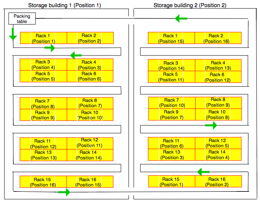 storage buildings pick path