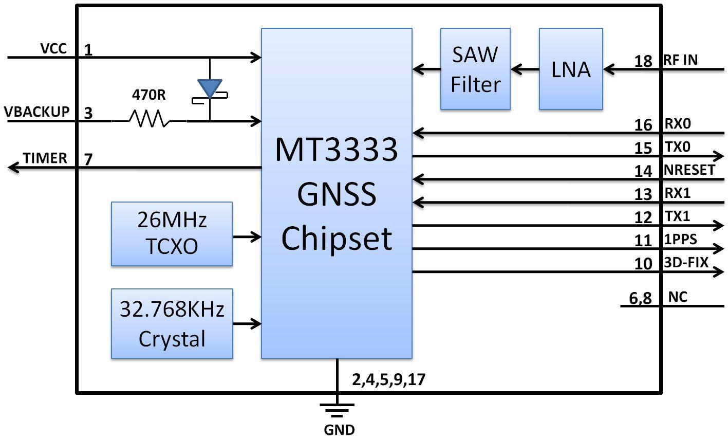 GPS+Galileo+GLONASS standalone module, CDTop Technology SA1209D CD-SA1209D