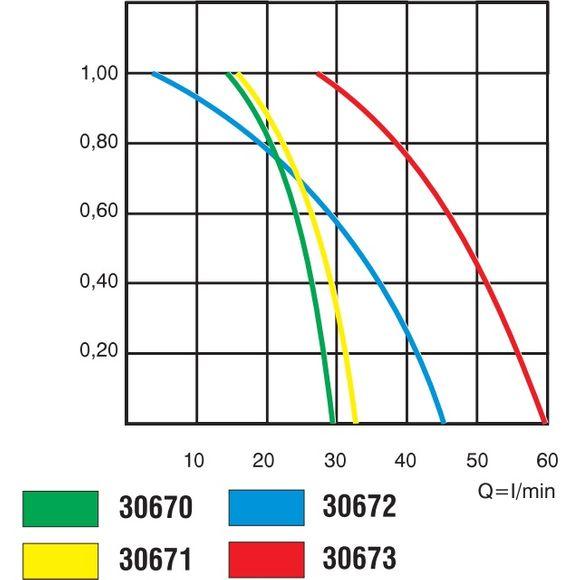 Nuova Rade 12/24V Bilgenpumpe 500-1000 GPH Tauchpumpe 31-63 l/min – Bild 5