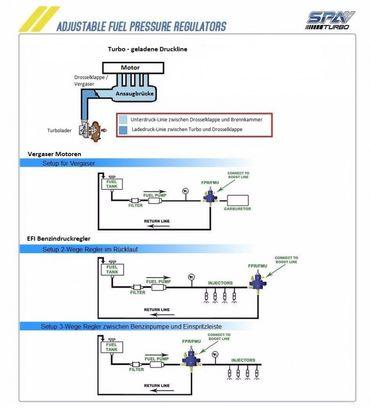 3-Wege EFI Benzindruckregler – progressiv – Bild 3