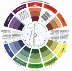 Color Wheel | Farbmischscheibe 13 cm – Bild 2