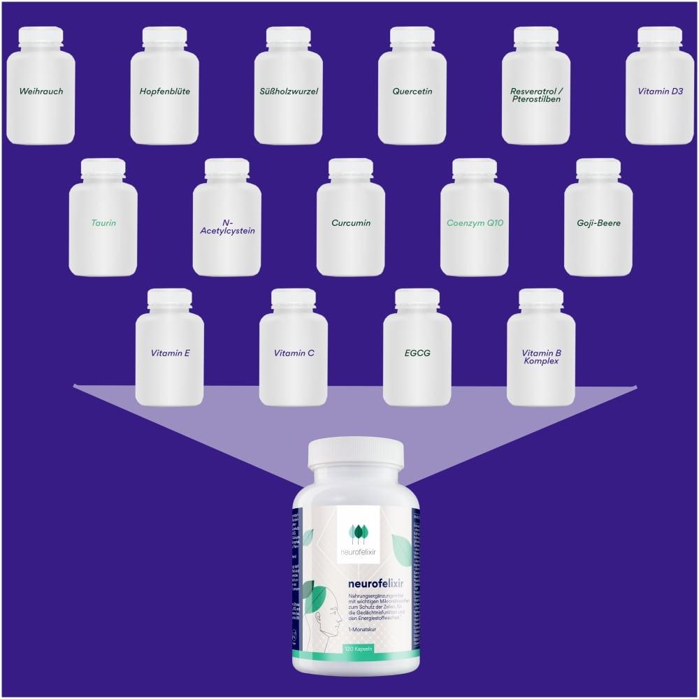 neurofelixir ist effektiver und günstiger als kombinierte Einzelpräparate