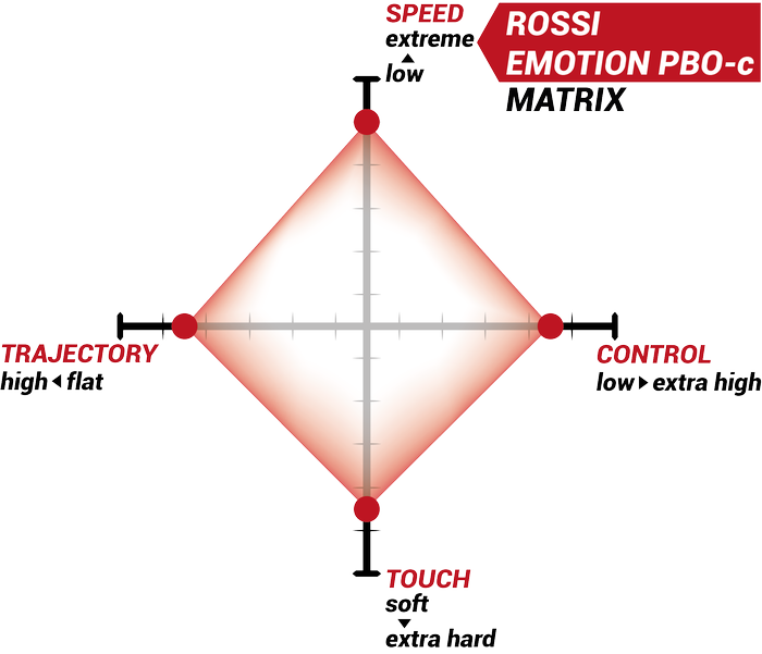 Rossi Emotion Matrix