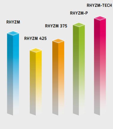 Joola - Rhyzm-Familien im Vergleich