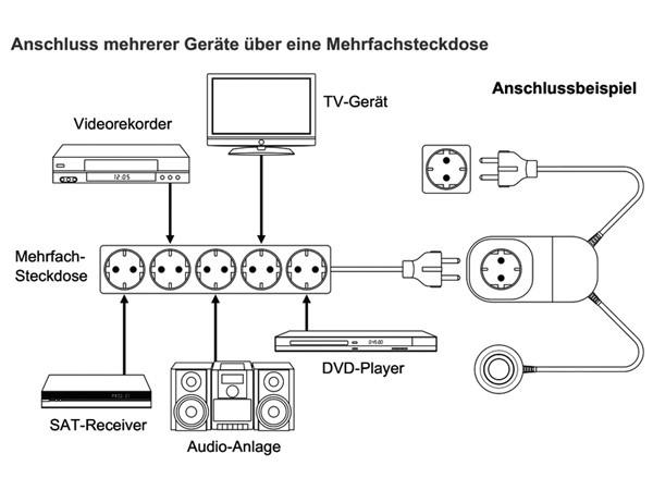 Energy Saver Energiespar Gerät Vorschaltgerät TV DVD Verstärker Amp Monitor Standby-Safe Antispy ES1