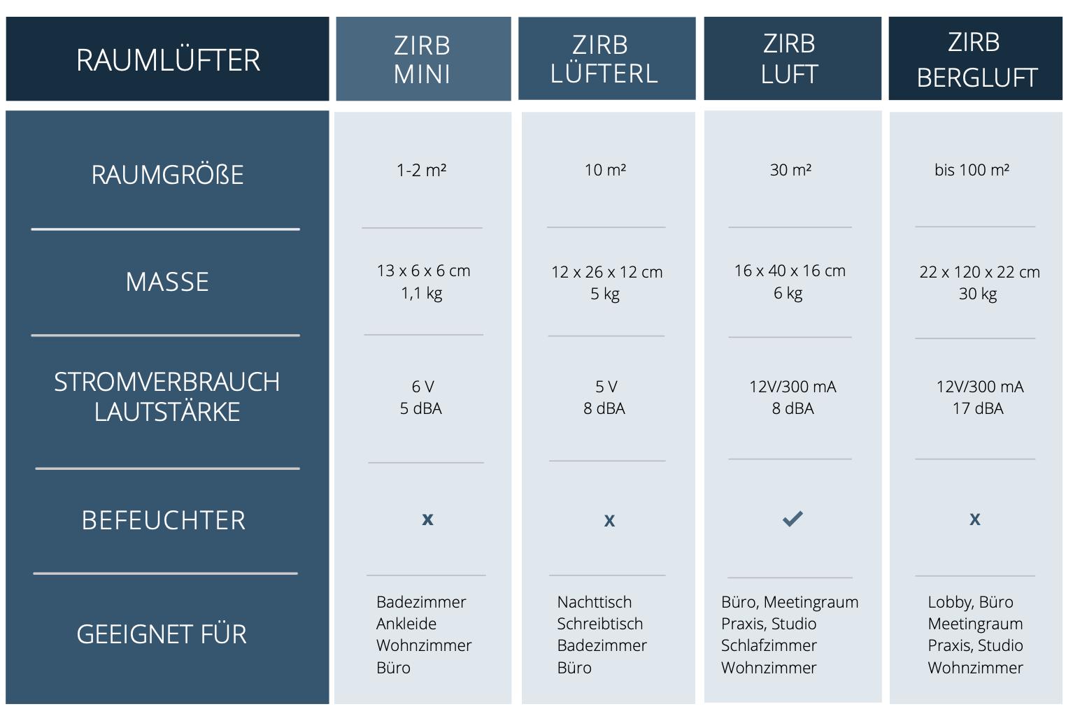 Vergleich aller zirb.Raumlüfter Tabelle zirb. mini /zirb. lüfterl /zirb. luft /zirb. bergluft