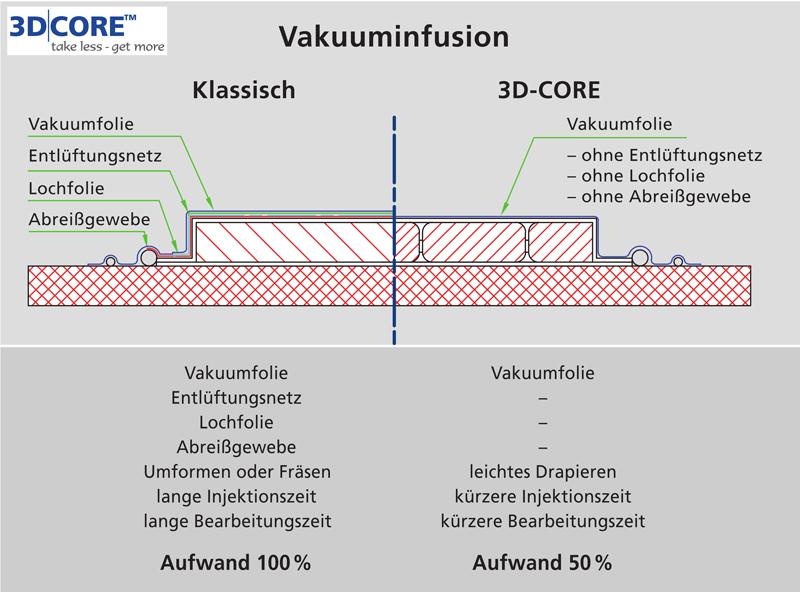 3D Core und Vakuuminfusion