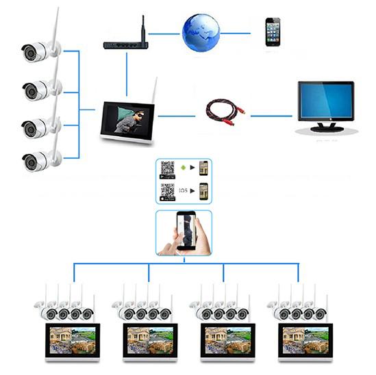 """SCHMIDT-Security-Tools Funk-Überwachungssystem 3x Kamera mit 9"""" Touch-Monitor HD Videoüberwachungsanlage Drahtlos Überwachungsset Sicherheitssystem"""
