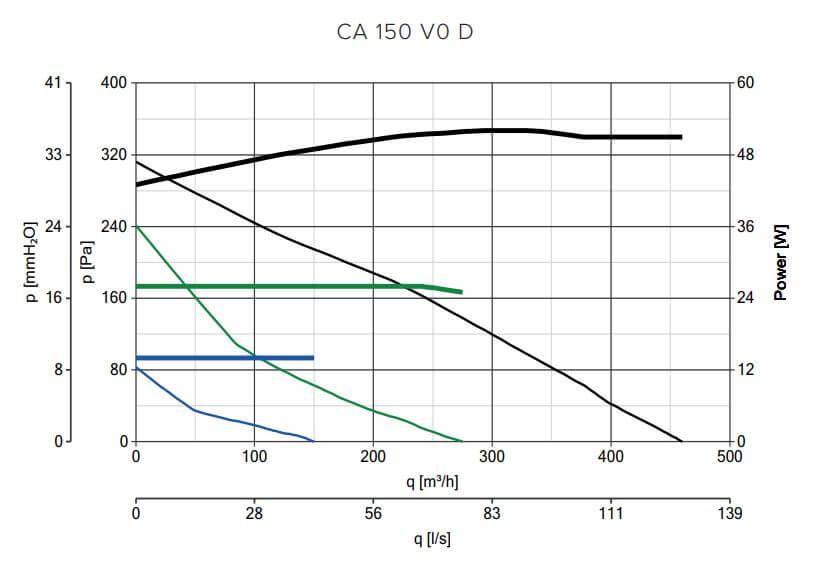 Kennlinie CA 150 V0 D