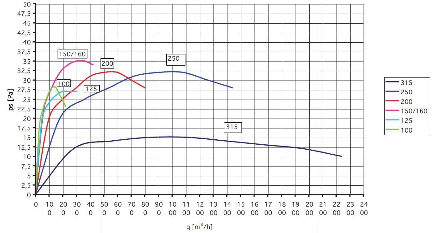 Pressure drop diagram Lineo S