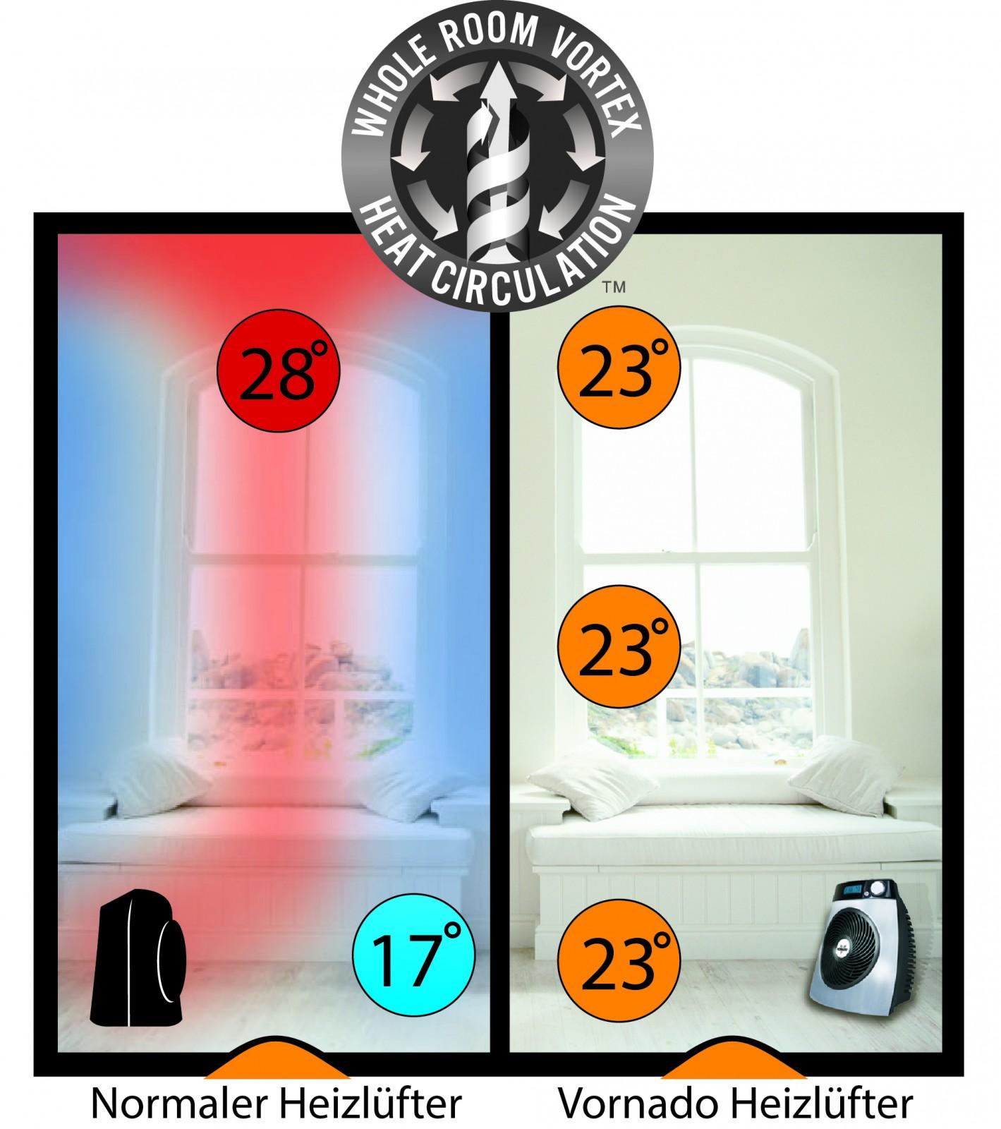 Vornado Fan Heater Icontrol Including Remote Control Heaters Wiring Diagram Bild 4