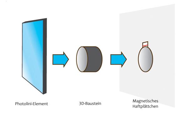 3D Fotocollage Funktionsweise des 3D-Bausteins