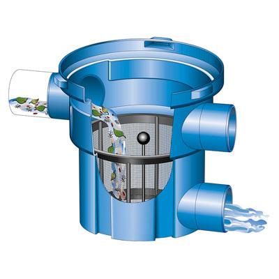 Regenwasserfilter Retentions- und Versickerungsfilter RVF Abgang seitlich Funktionsprinzip